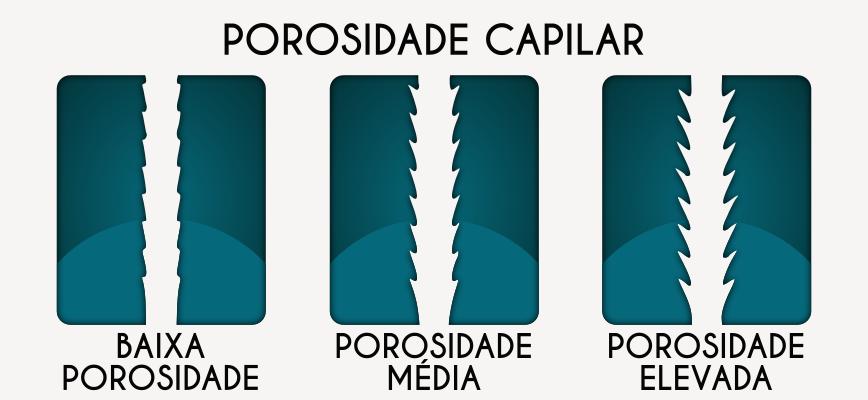 POROSIDADE CAPILAR